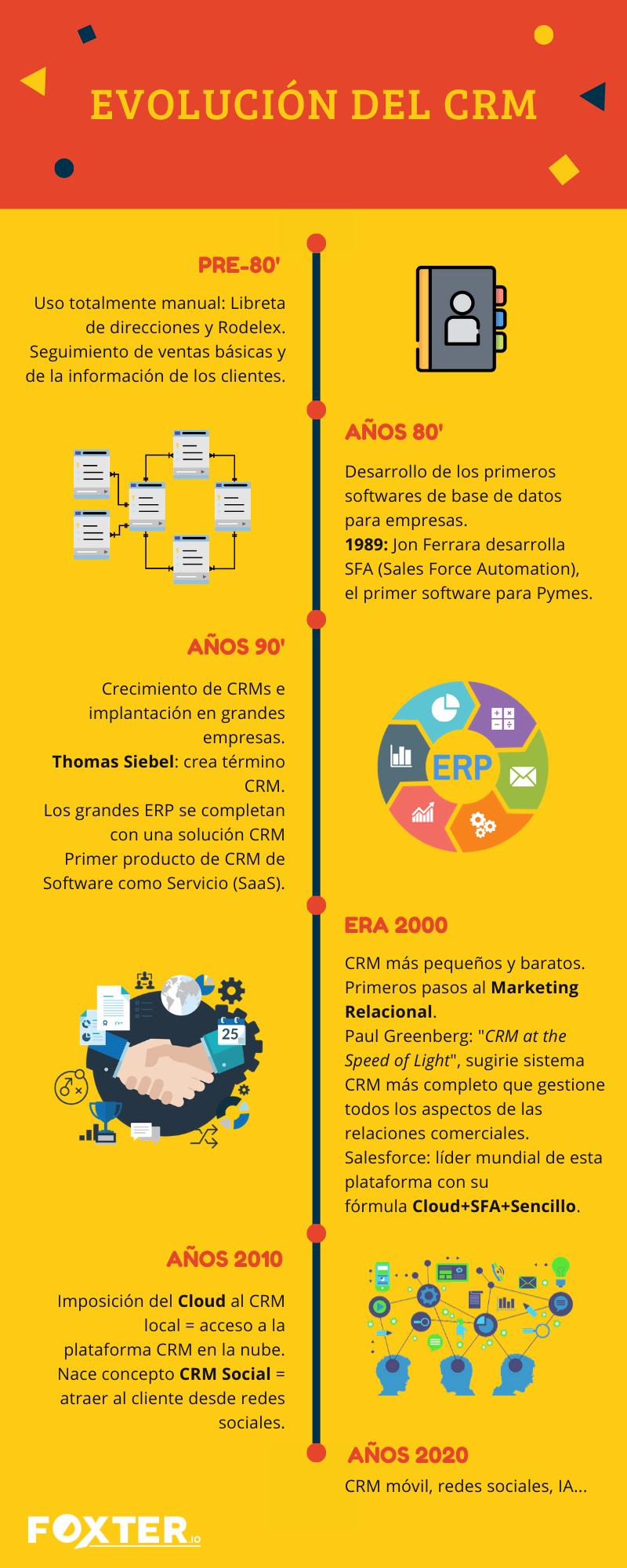 Evolución CRM