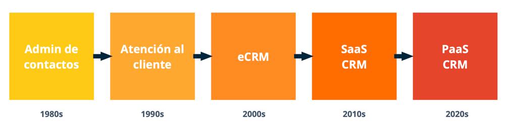 Evolución del software CRM