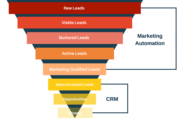 mkt automation CRM