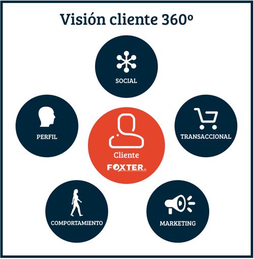 vison_360_cliente_foxter