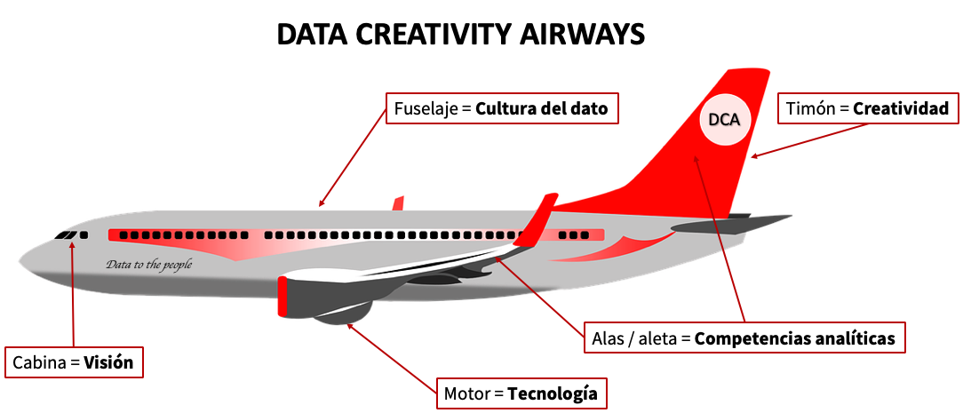 avion_data_experiences